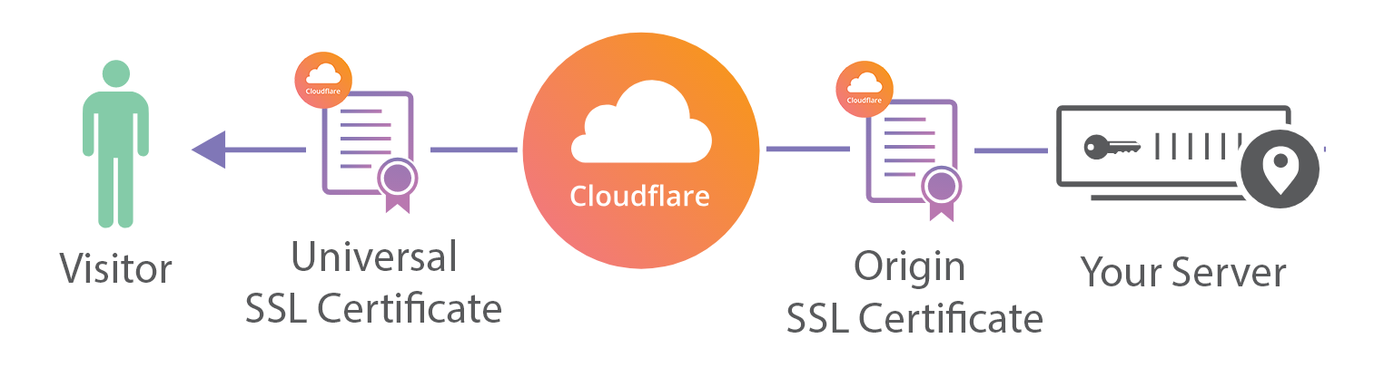 Cloudflare Origin SSL certificate