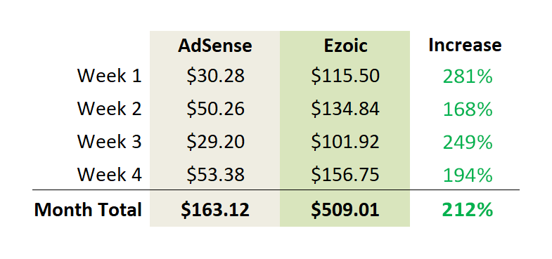 AdSense vs Ezoic Earnings Increase Revenue - Ezoic Review
