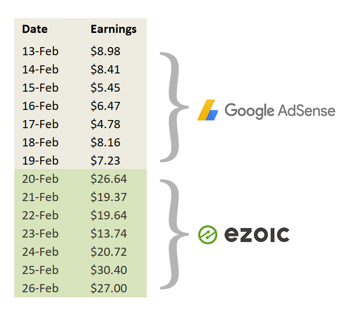 Ezoic Review - Increase AdSense Revenue with Ezoic