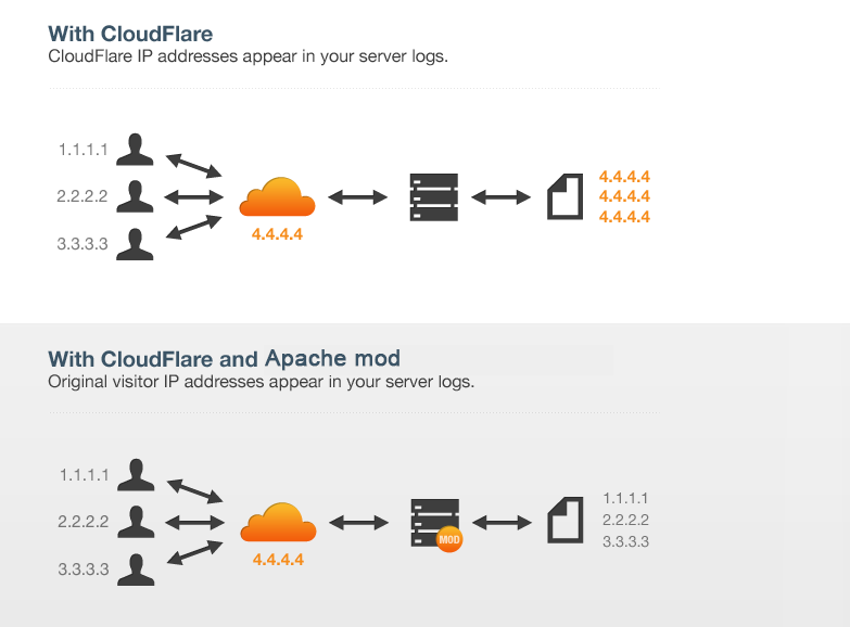 Get Real Client IP from Cloudflare and pass to Apache or PHP using CF-Connecting-IP and Apache mod